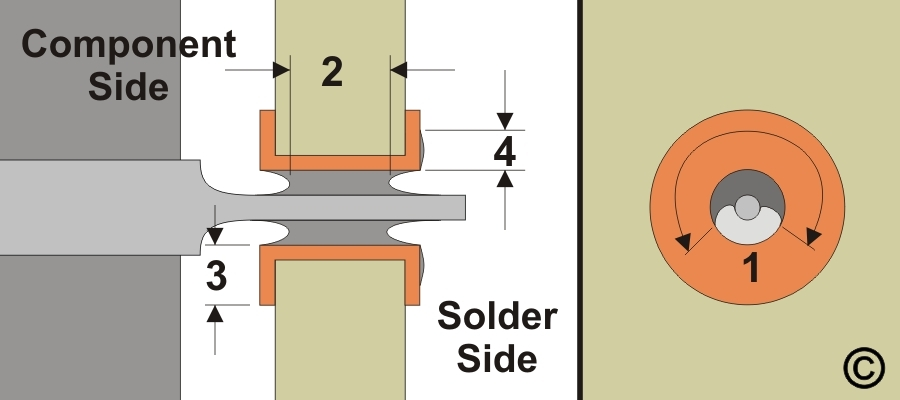 7.1.3  Solder Joint Acceptance Criteria