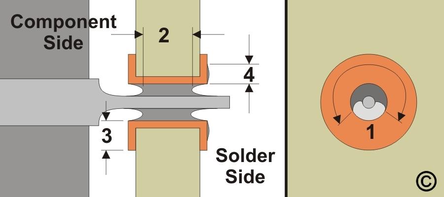 7.1.3 Solder Joint Acceptance Criteria